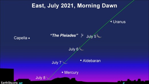Chart showing 4 positions of cresecent moon, Mercury, stars, and slanted line of ecliptic.