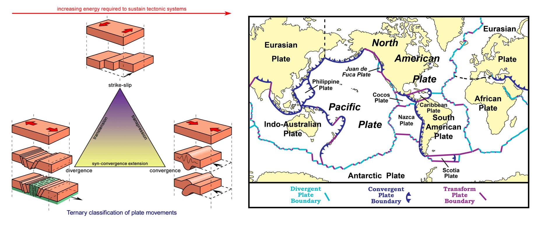 Tectonics Passive Margins Amp Dynamic Topography