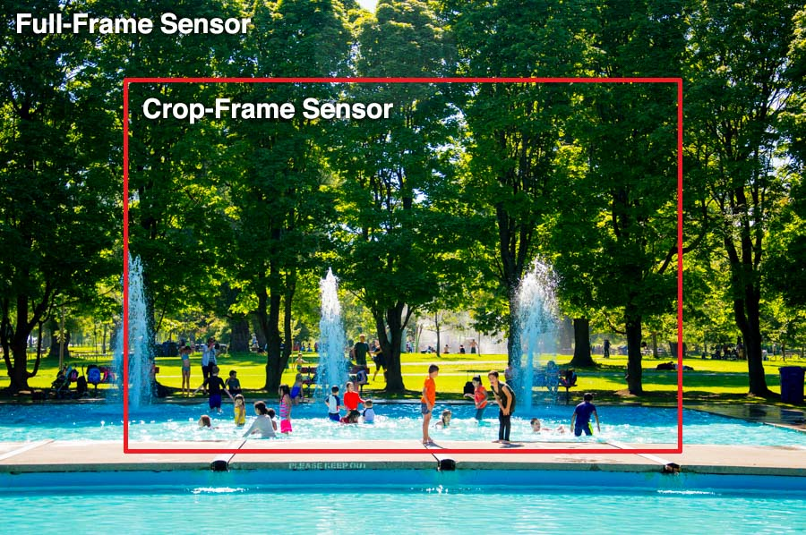 A photo showing the difference between images shot with a full-frame versus a crop-frame sensor.