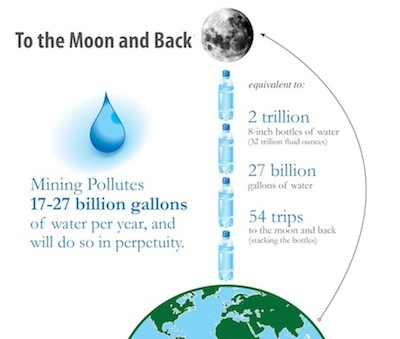 Water to moon