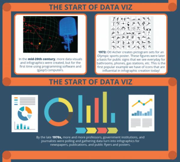 data viz history