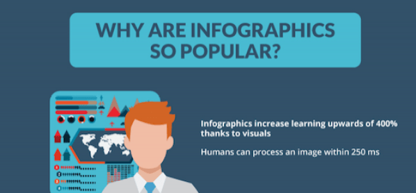 why are infographics so popular