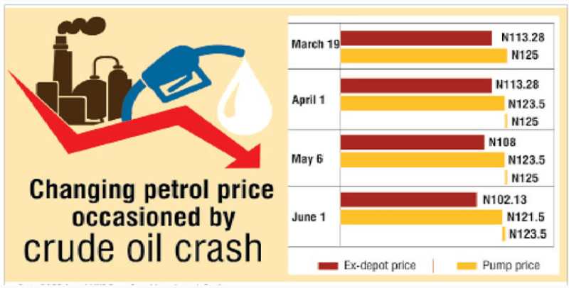 Marketers groan as FG cuts petrol price to N121.50