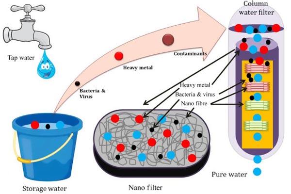 Water Filtaration