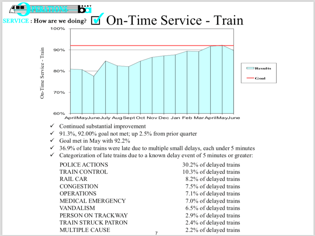 BART on-time performance in Q4 FY2018