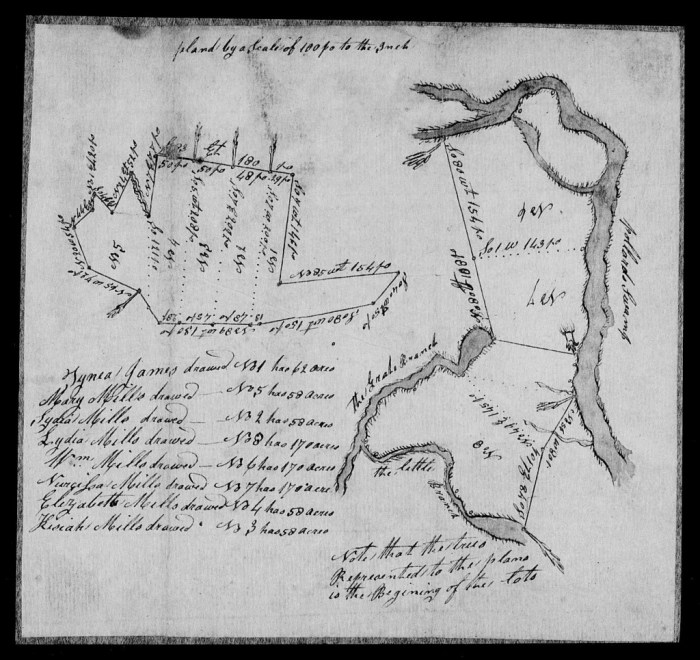 John Mills Estate Records (1809) – Names heirs, includes detailed map with Swift Creek landmarks