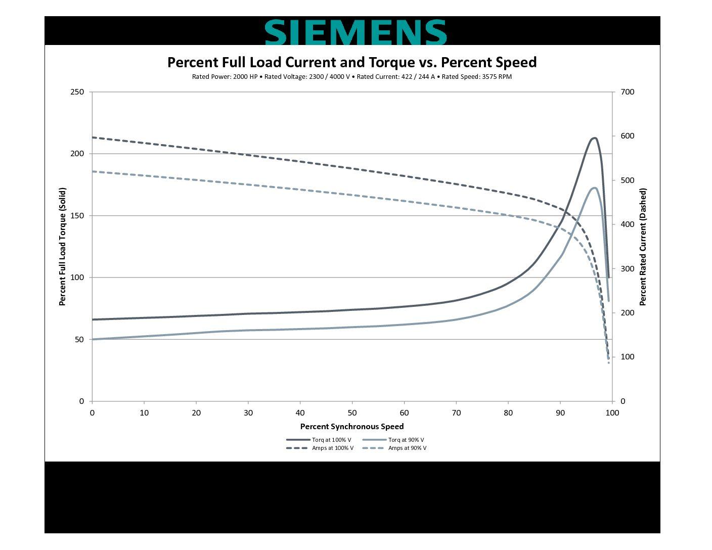 2000 HP, 3600 RPM, SIEMENS, FRAME 5812S, SBWPII, 2300