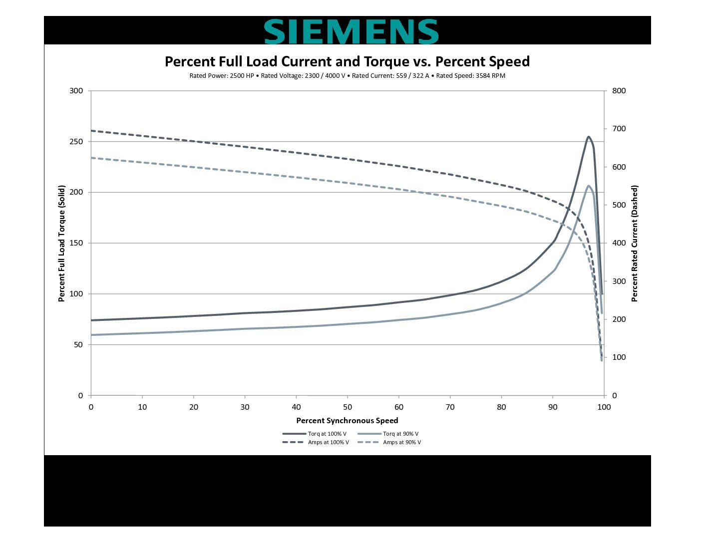 Hp Rpm Siemens Frame Sbwpii V New 2