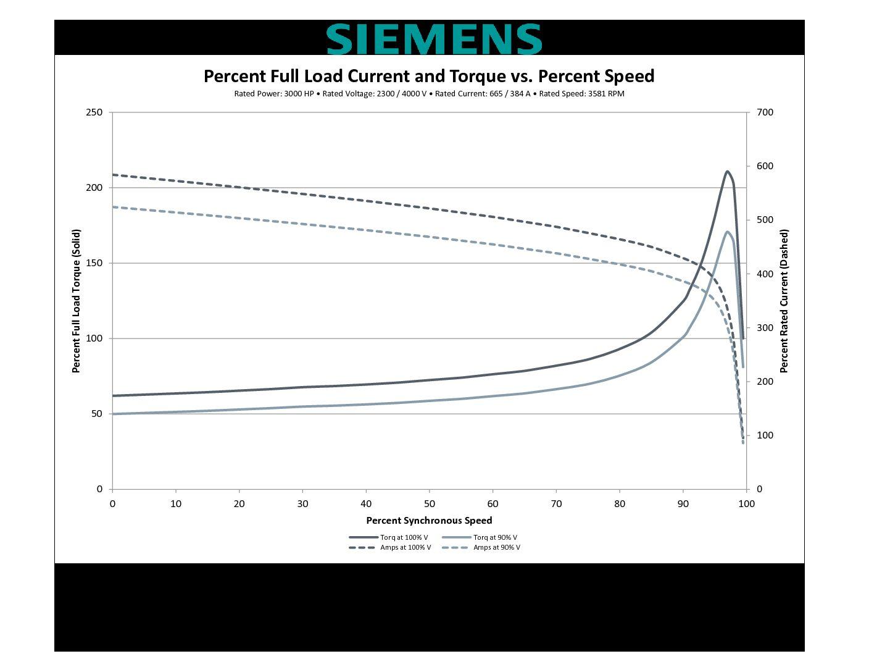 Hp Rpm Siemens Frame Sbwpii V
