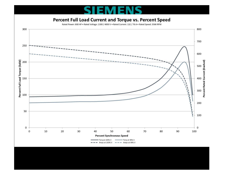 600 Hp Rpm Siemens Frame 508s Sbwpii V