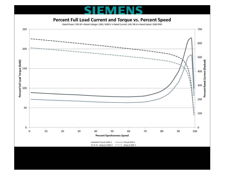 700 Hp Rpm Siemens Frame S Bbtefc V