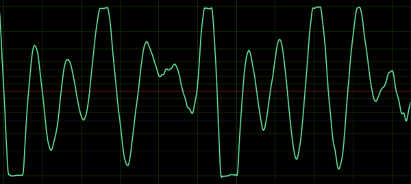 A visualization of clipping, one of the common podcast audio issues