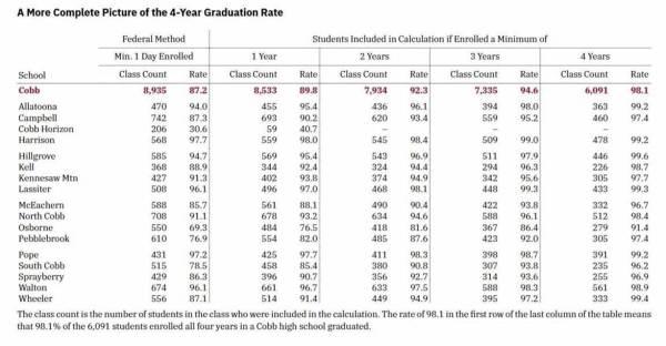 Cobb schools 2021 graduation rates