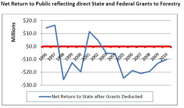 Net return to public reflecting direct State and Federal grants to forestry