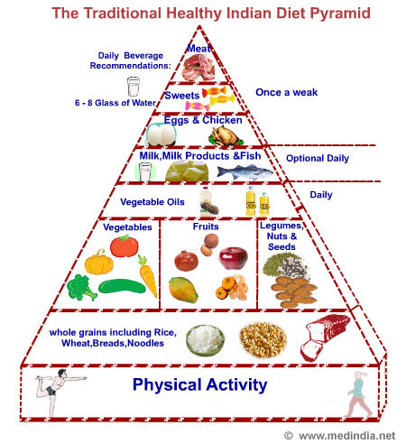 Parkinson's And Nutrition Essentials And Basics To
