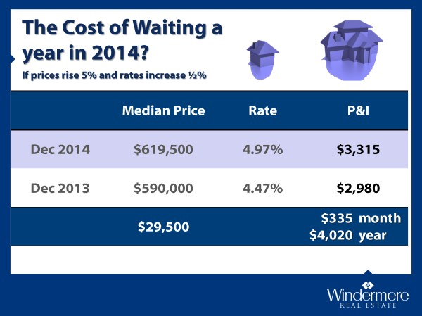 The-Cost-of-Waiting_Page_2