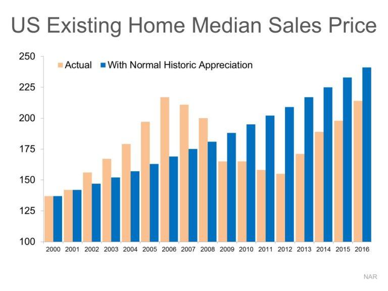 median-historic-price-stm-eng-1024x768
