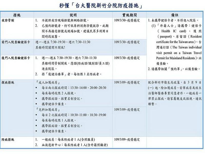 臺大醫院新竹分院 夜診暨門禁管制新措施 – 東臺灣新聞網