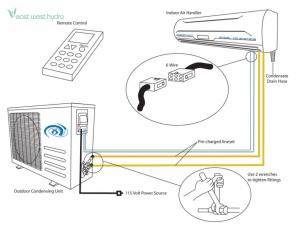 Excel Air  10 Ton Compact MiniSplit Air Conditioner