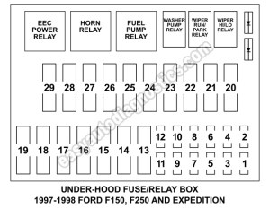 Under Hood Fuse Box Fuse And Relay Diagram (19971998 F150