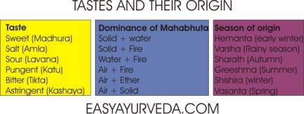 Six tastes of Ayurveda