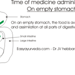 How Time Of Medicine Administration Is Decided In Ayurveda?