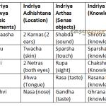 Indriya Pancha Panchaka: 5 Fives Of Sense Organs