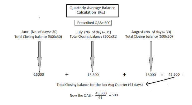 How to calculate average quarterly balance