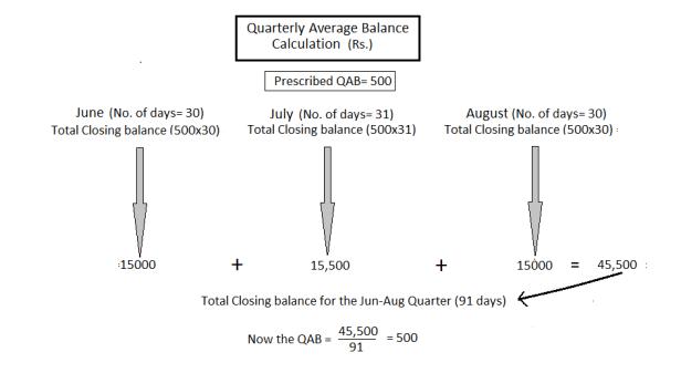 How to calculate average quarterly balance