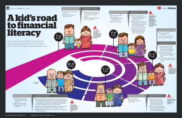 inclusion of financial literacy in school curriculum