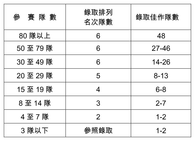 【表 2】比賽錄取隊數表 參 賽 隊 數 錄取排列 名次隊數 錄取佳作隊數 80 隊以上 6 48 50 至 79 隊 6 27-46 30 至 49 隊 6 14-26 20 至 29 隊 5 8-13 15 至 19 隊 4 6-8 8 至 14 隊 3 2-7 4 至 7 隊 2 1-2 3 隊以下 參照錄取 1-2