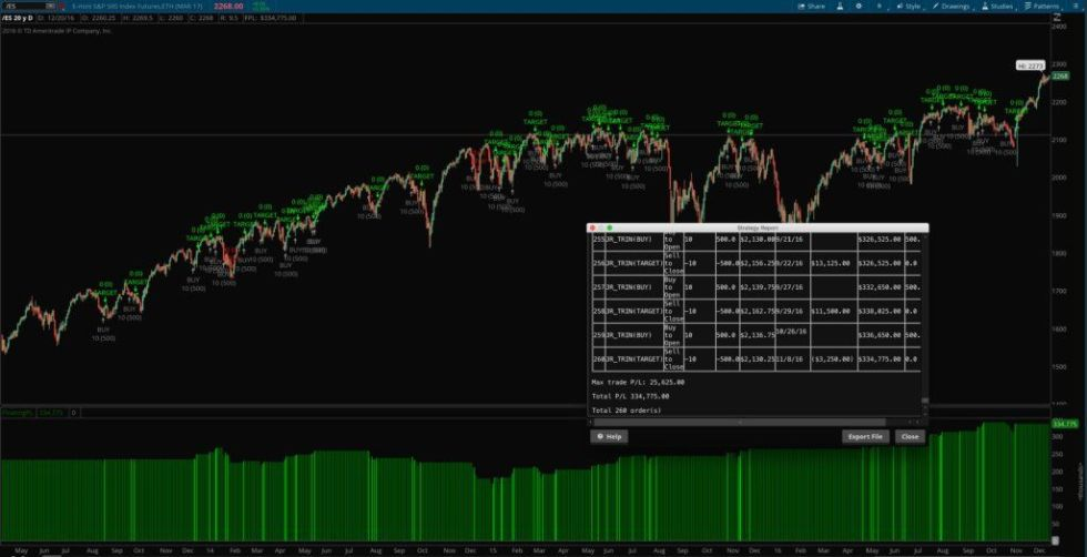 The TRIN strategy for thinkorswim