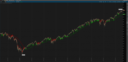 Connors TPS high probability ETF trading strategy for ThinkOrSwim - Entry Signals Only