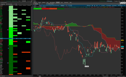 Ichimoku Signals for Thinkorswim - Chart and Sidebar 2