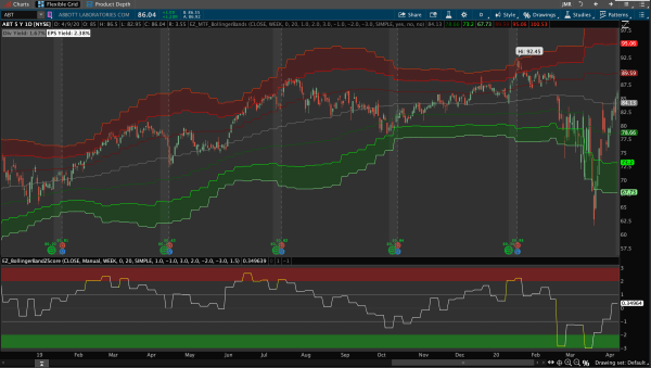 Multiple Timeframe Bollinger Bands for Thinkorswim Upper and Lower Studies