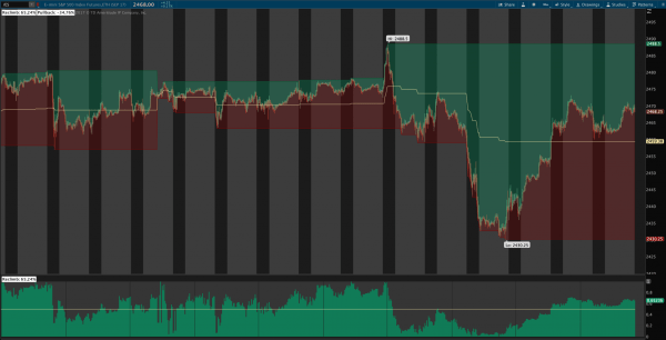 Reclimb & Pullback Indicator for ThinkOrSwim 1