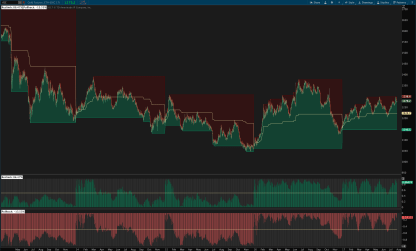 Reclimb & Pullback Indicator for ThinkOrSwim both together