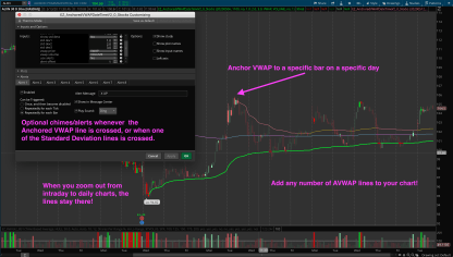 Thinkorswim Anchored VWAP (AVWAP) 1