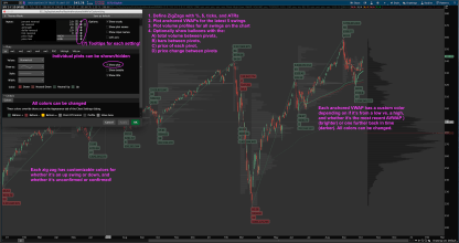 Thinkorswim automatic Zig Zag Anchored aVWAP and Volume Profile