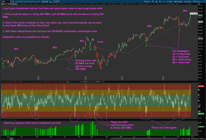 ValueCharts indicator and Strategy for Thinkorswim Backtesting