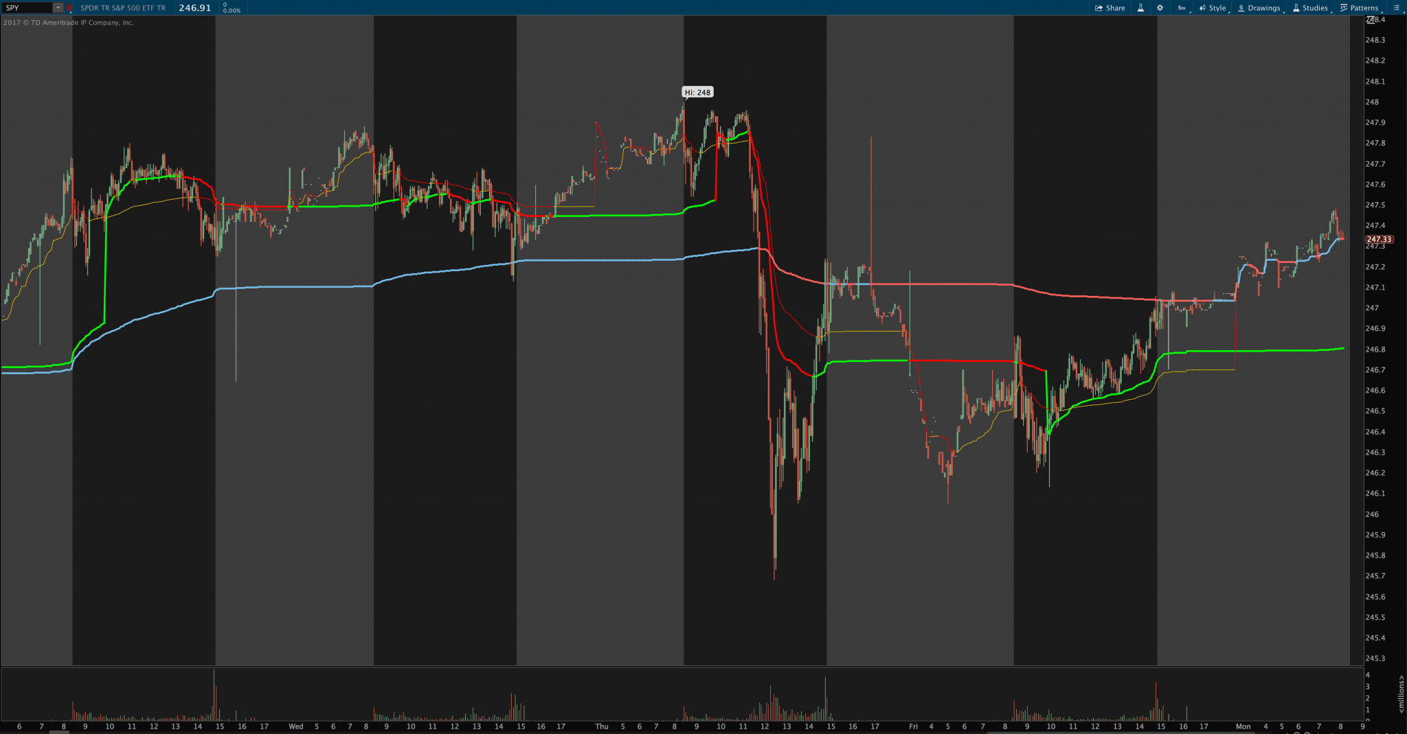 VWAP Multi Time Frame Indicator for ThinkOrSwim
