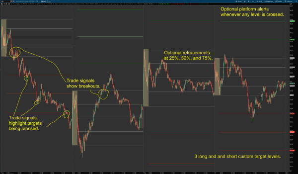 Opening range breakout indicator for Thinkorswim - EXAMPLE 1