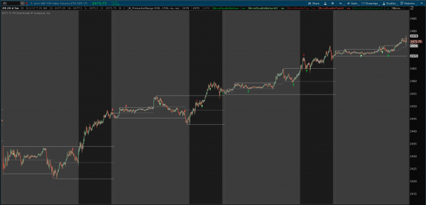 premarket high low range and midpoint indicator for thinkorswim