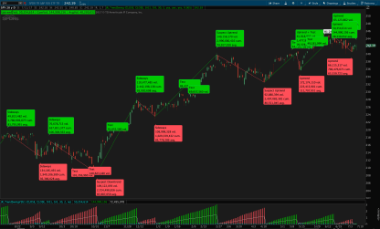 Weis Wave volume indicator thinkorswim with bubbles