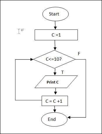 Flowcharts With Examples and Explanation of Symbols