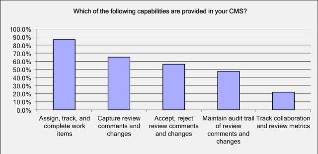 CMS capabilities chart