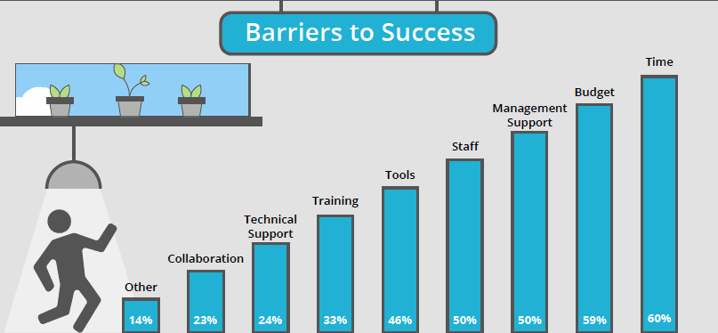 Chart of technical writer barriers.