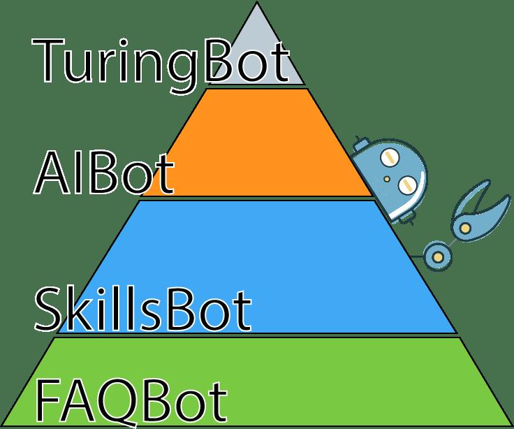 1. FAQ-Bot 2. Skills-Bot 3. AI-Bot 4. Turning-Bot