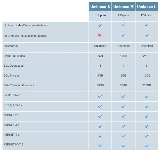 Best & Cheap for ASP.NET Core 2.0 Hosting in UK – UKWindowsHostASP.NET vs Asptech | ASP.NET Hosting Easy | Review & Comparison