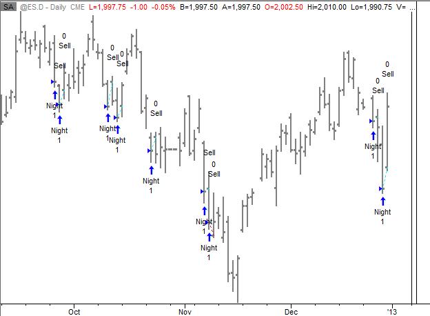 S&P Overnight Trading Model